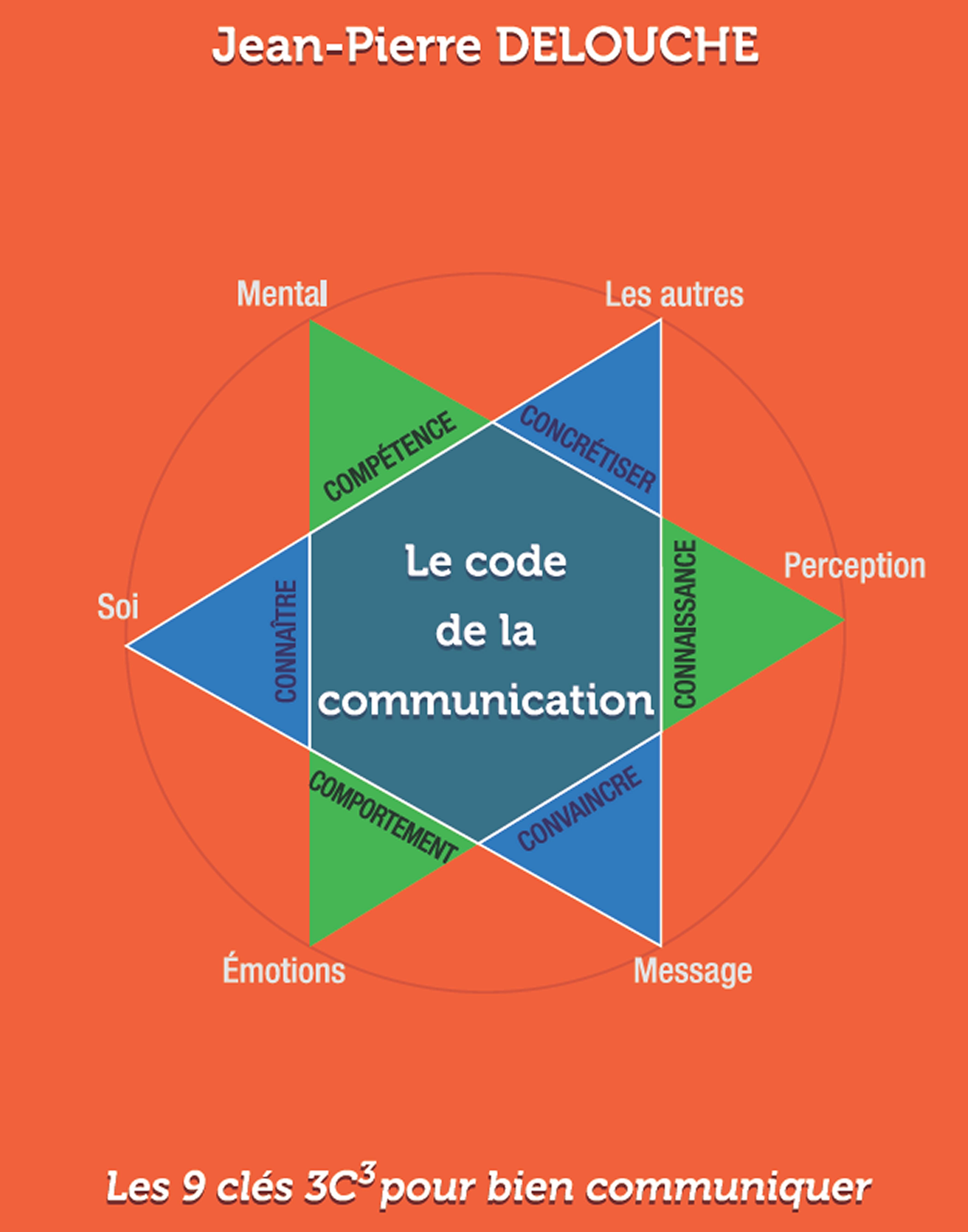 Optez pour une communication adéquate